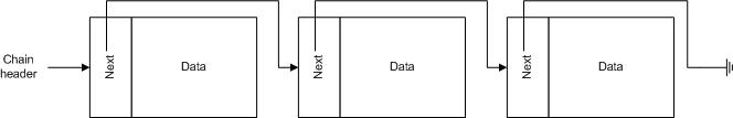 data chain